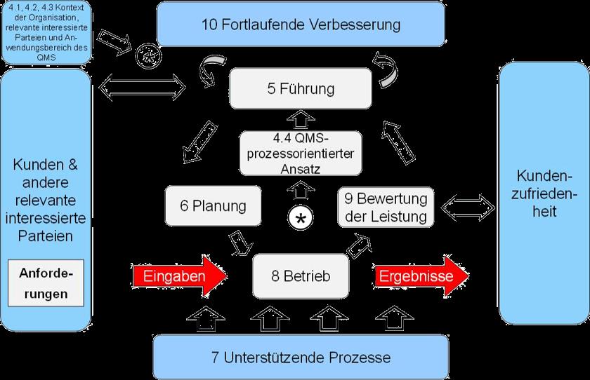 Prozessmodell ISO 9001:2015